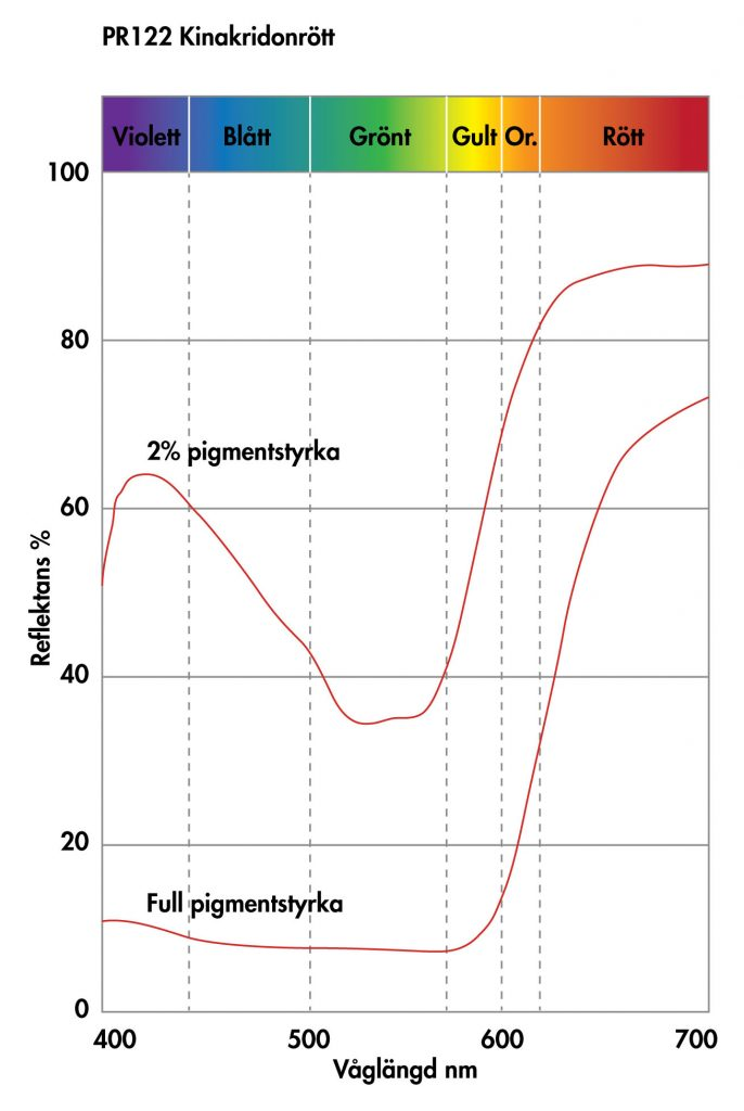 PR122 kinakridonrött spektrogram